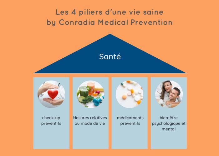 les 4 piliers d'une vie saine by Conradia Medical Prevention